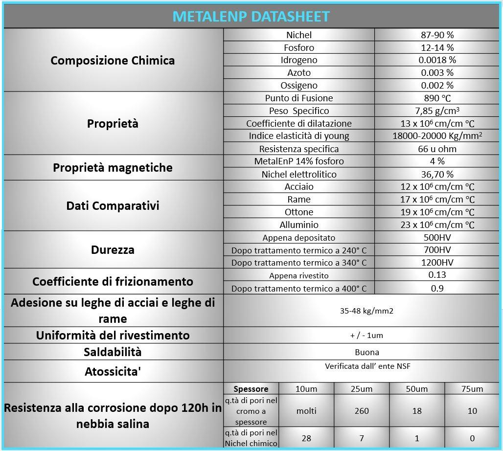 tabella unica Metalenp